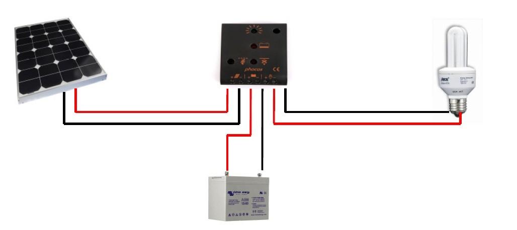 Kit solaire 10W - 12V