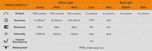 Lampe À Angle Poche Ld15r Fenix De Led Rechargeable Droit PuiTwOkXZ